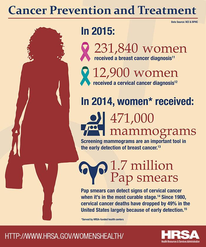 Cancer Prevention and Treatment. In 2015, 231,840 women received a breast cancer diagnosis, and 12,900 women received a cervical cancer diagnosis. In 2014, women served by HRSA-funded health centers received 471,000 mammograms and 1.7 million Pap smears. Screening mammograms are in important tool in the early detection of breast cancer. Pap smears can detect signs of cervical cancer when it's in the most curable stages. Since 1980, cervical cancer deaths have dropped by 49% in the United State largely because of early detection.
