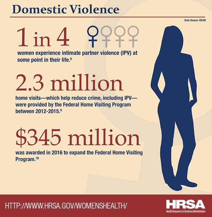 Domestic Violence. 1 in 4 women experience intimate partner violence (IPV) at some point in their life. 2.3 million home visits—which help reduce crime, including IPV—were provided by the Federal Home Visiting Program between 2012-2015. $345 million was awarded in 2016 to expand the Federal Home Visiting Program.