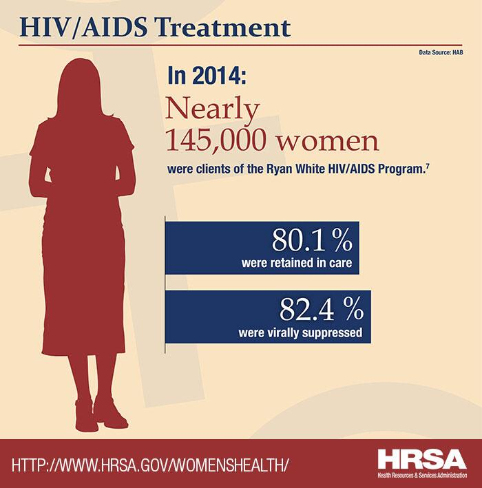 HIV/AIDS Treatment. In 2014, nearly 145,000 women were clients of the Ryan White HIV/AIDS Program. 80.1% were retained in care. 82.4% were virally suppressed.