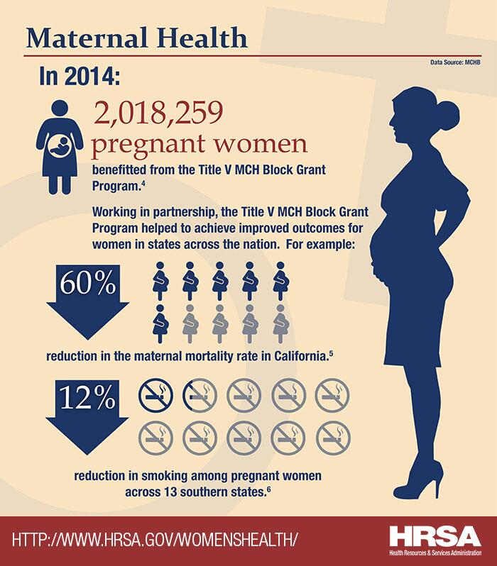 Maternal Health. In 2014, 2,018,259 pregnant women benefitted from the Title V MCH Block Grant Program. Working in partnership, the Title V MCH Block Grant Program helped to achieve improved outcomes for women in states across the nation. For example, there was a 60% reduction in the maternal mortality rate in California and a 12% reduction in smoking amount pregnant women across 13 southern states.