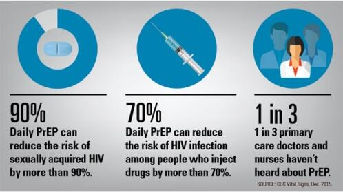 Image from CDC Vital Signs with 3 statistics on PrEP: Daily PrEP can reduce the risk of getting HIV from sex by more than 90%. Daily PrEP can reduce the risk of getting HIV among people who inject drugs by more than 70%. 1 in 3 primary care doctors and nurses haven't heard about PrEP.