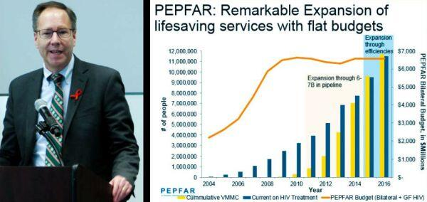 A photo of HRSA Acting Administrator Jim Macrae next to a slide showing the expansion of lifesaving PEPFAR services with flat budgets, from 2004 to 2016