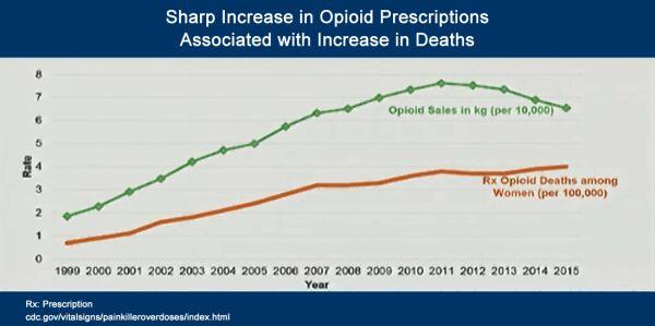 A chart showing the an increase in Prescription Opioid Deaths by women from 1999 - 2015, as compared to opioid sales over the same time period. Data from: https://www.cdc.gov/vitalsigns/painkilleroverdoses/