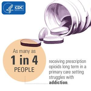 According to the CDC, as many as 1 in 4 people receiving prescription opioids long term in a primary care setting struggles with addiction.