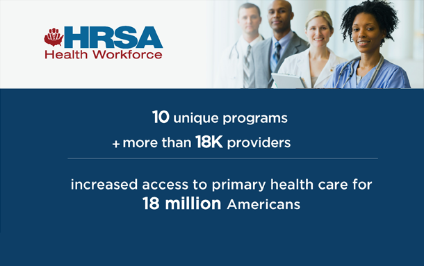 HRSA Health Workforce. 10 unique programs + more than 18K providers = Increased access to primary health care for 18 million Americans