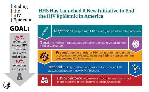 HHS has launched a new initative to end the HIV epidemic in America
