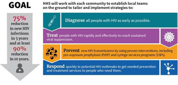 HHS has launched a new initiative to end the HIV epidemic in America