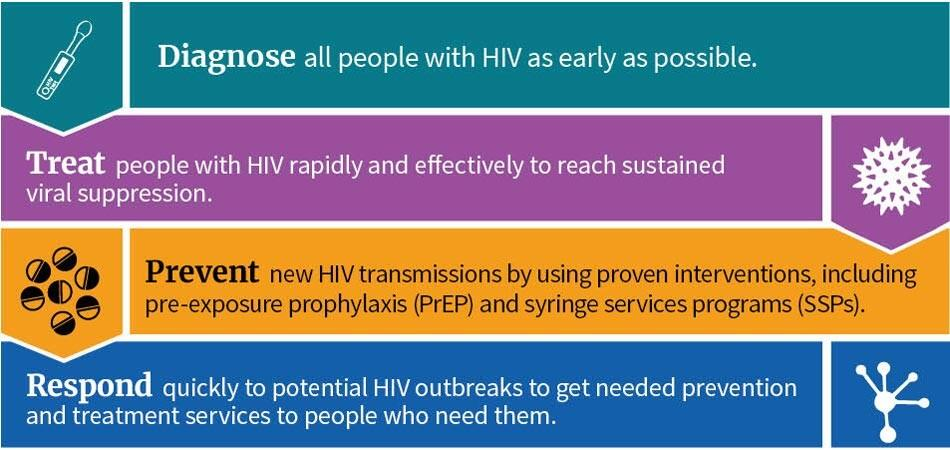 Key strategies in plan to end hiv