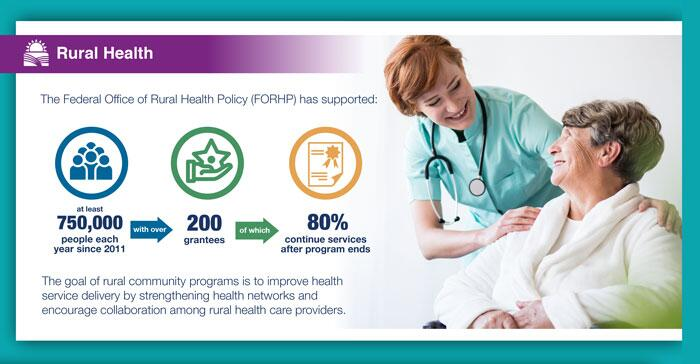 The Federal Office of Rural Health Policy (FORHP) has supported at least 750,000 people each year since 2011, with over 200 grantees of which 80% continue services after program ends. The goal of rural community programs is to improve service delivery by strengthening health networks and encourage collaboration among rural health care providers.